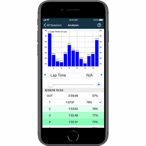 Improve your performance with a simple breakdown of your data from the Digital Driving Coach